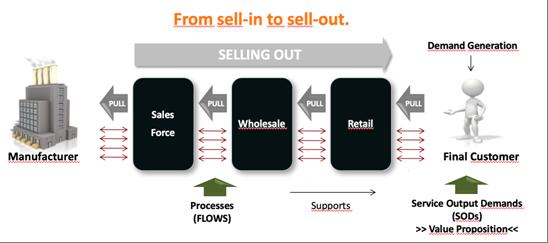 Estratégia de Acesso ao Mercado